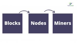 principles of blockchain technology.